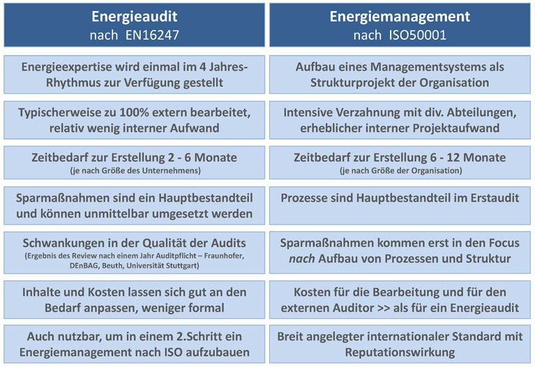 Energiemanagement nach ISO50001